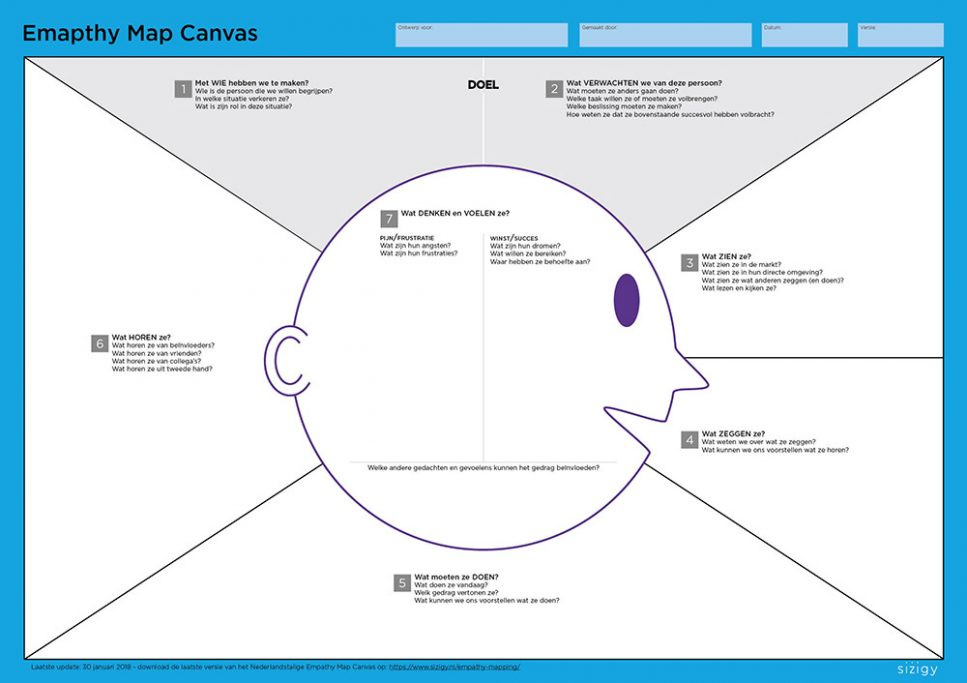 Empathy Mapping Canvas Nederlandstalig voorbeeld